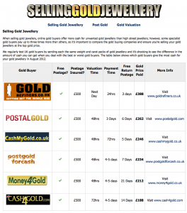 sellinggoldjewellery.co.uk scam gold price comparison site