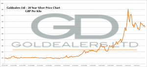 Silver Price Per Gram 20 Year Chart