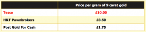Compare Gold Prices - Tesco Missing some Top Gold Buyers